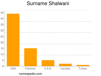 Surname Shalwani