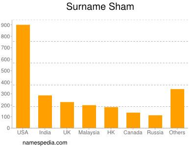 Surname Sham