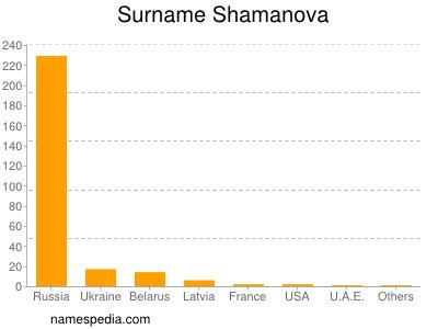 Surname Shamanova