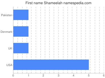 Given name Shameelah