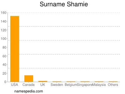 Surname Shamie