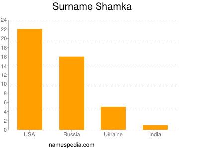 Surname Shamka