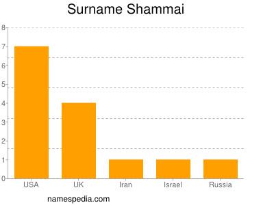 Surname Shammai