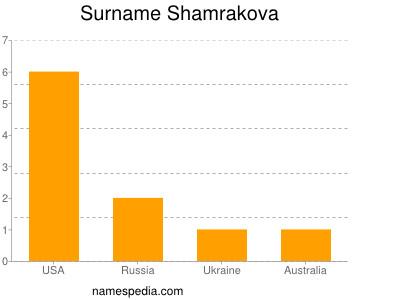 Surname Shamrakova