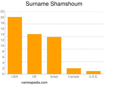 Surname Shamshoum