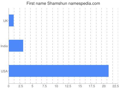 Given name Shamshun