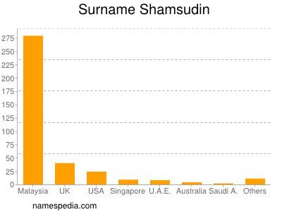 Surname Shamsudin