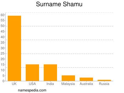 Surname Shamu