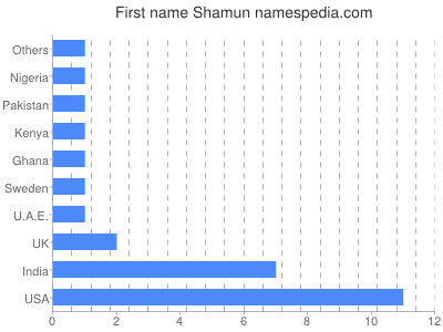 Given name Shamun