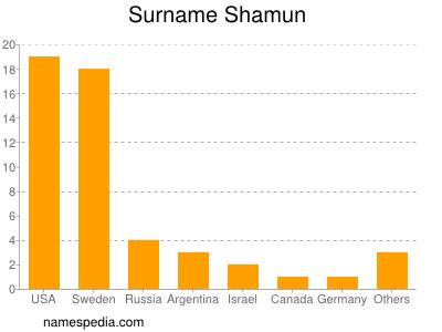 Surname Shamun