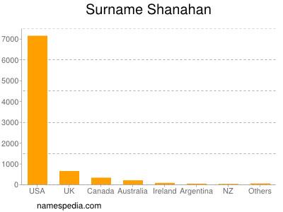 Surname Shanahan