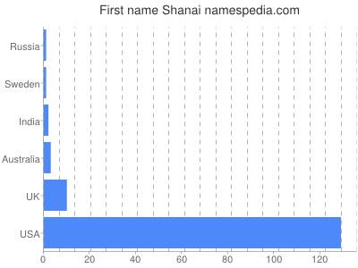 Given name Shanai