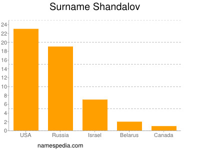 Surname Shandalov