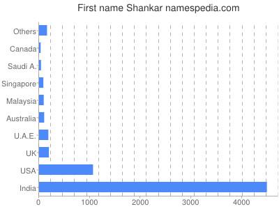 Given name Shankar