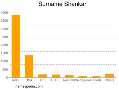 Surname Shankar