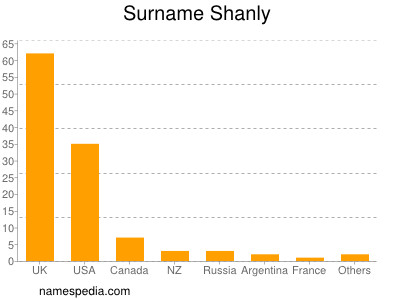 Surname Shanly