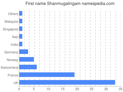 Given name Shanmugalingam