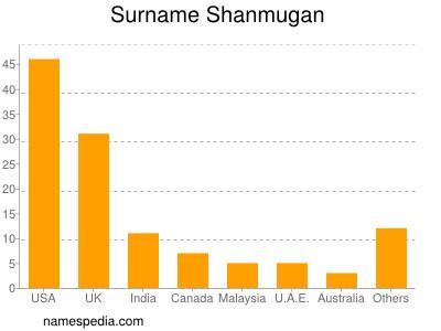 Surname Shanmugan