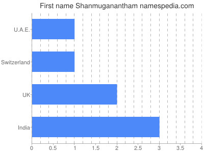 Given name Shanmuganantham
