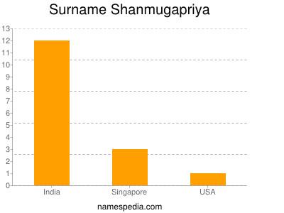 Surname Shanmugapriya
