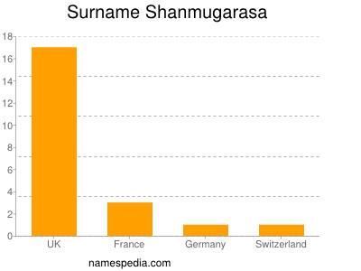 Surname Shanmugarasa