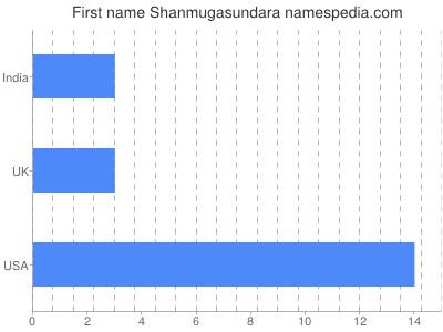 Given name Shanmugasundara