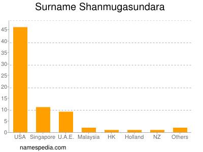 Surname Shanmugasundara