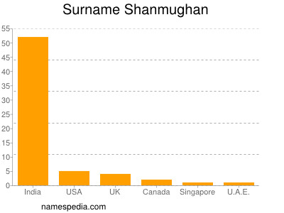 Surname Shanmughan