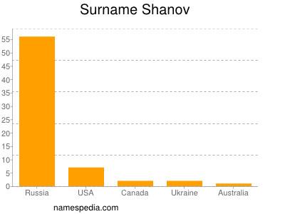 Surname Shanov