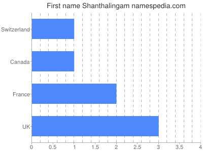 Given name Shanthalingam