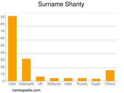 Surname Shanty