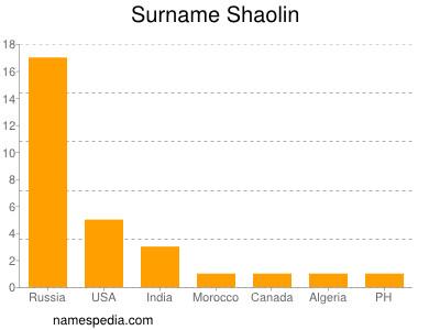 Surname Shaolin