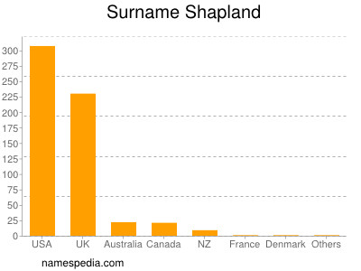 Surname Shapland