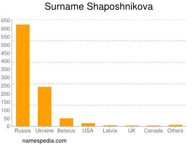Surname Shaposhnikova