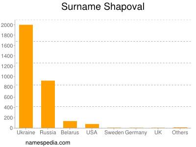 Surname Shapoval