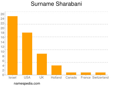 Surname Sharabani
