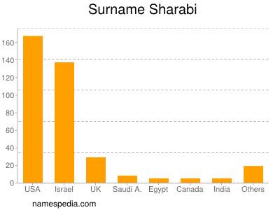 Surname Sharabi