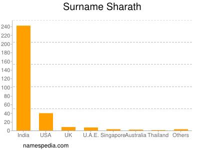 Surname Sharath