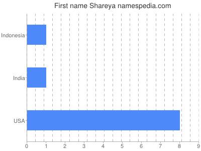 Given name Shareya