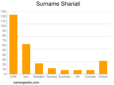 Surname Shariati