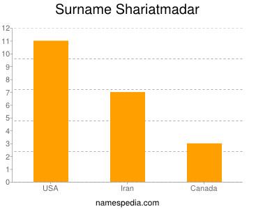 Surname Shariatmadar