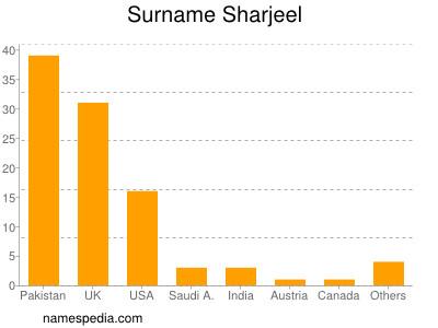 Surname Sharjeel