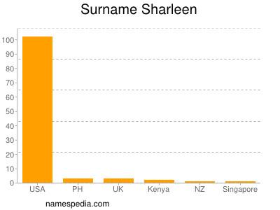 Surname Sharleen