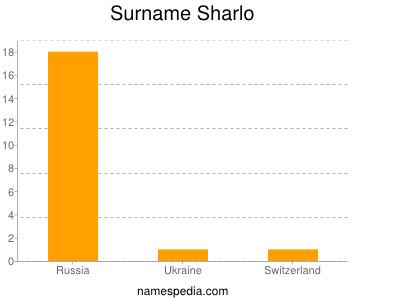 Surname Sharlo