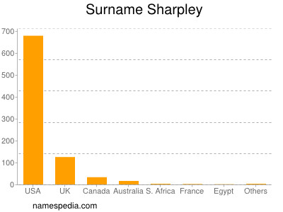 Surname Sharpley