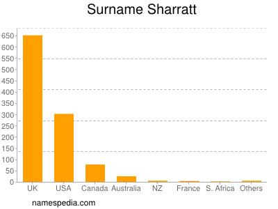 Surname Sharratt