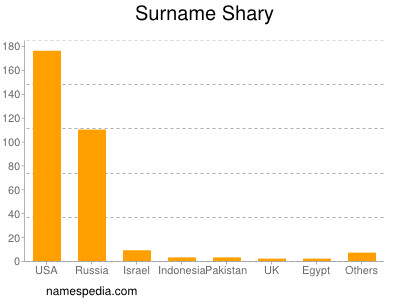 Surname Shary