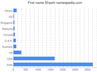 Given name Shashi