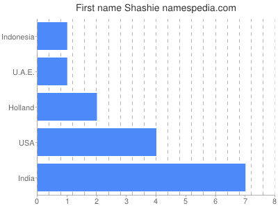 Given name Shashie