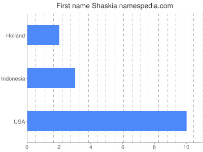 Given name Shaskia